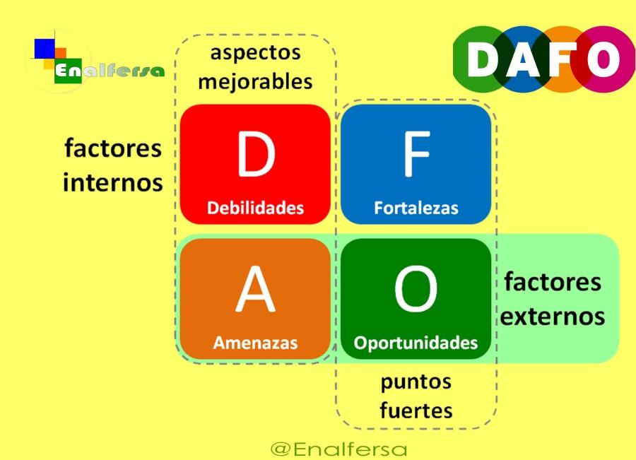 Qué es un análisis DAFO 1
