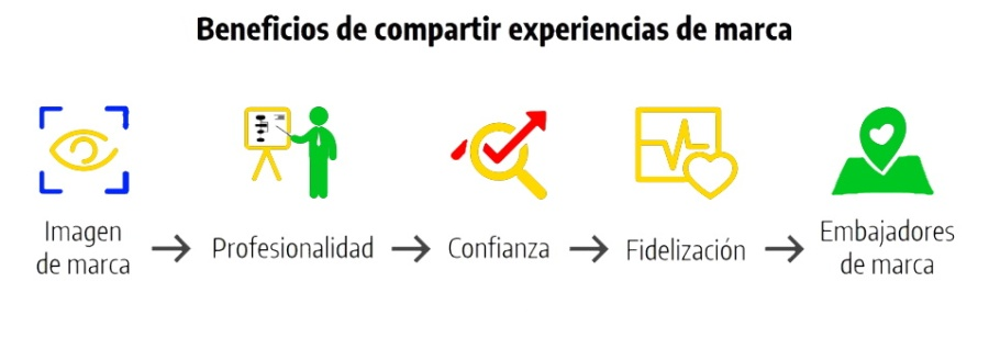 beneficios-compartir-experiencia-de-marca